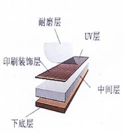 PVC自粘式地板详解